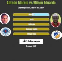 Alfredo Morelo vs Wilson Eduardo h2h player stats