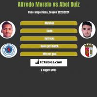 Alfredo Morelo vs Abel Ruiz h2h player stats