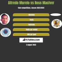Alfredo Morelo vs Ross MacIver h2h player stats