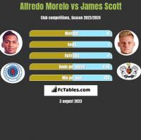 Alfredo Morelo vs James Scott h2h player stats