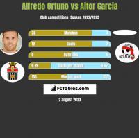 Alfredo Ortuno vs Aitor Garcia h2h player stats