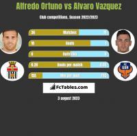 Alfredo Ortuno vs Alvaro Vazquez h2h player stats