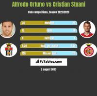 Alfredo Ortuno vs Cristian Stuani h2h player stats