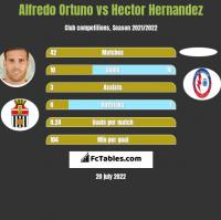 Alfredo Ortuno vs Hector Hernandez h2h player stats