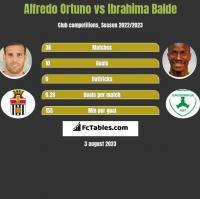 Alfredo Ortuno vs Ibrahima Balde h2h player stats