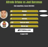 Alfredo Ortuno vs Joel Barcenas h2h player stats