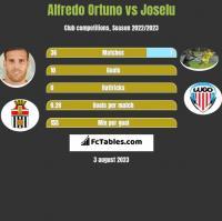 Alfredo Ortuno vs Joselu h2h player stats