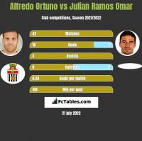 Alfredo Ortuno vs Julian Ramos Omar h2h player stats