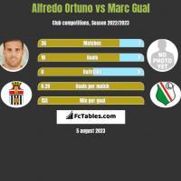 Alfredo Ortuno vs Marc Gual h2h player stats