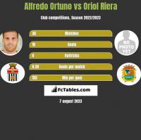 Alfredo Ortuno vs Oriol Riera h2h player stats