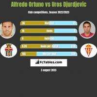 Alfredo Ortuno vs Uros Djurdjevic h2h player stats