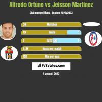 Alfredo Ortuno vs Jeisson Martinez h2h player stats