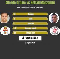 Alfredo Ortuno vs Neftali Manzambi h2h player stats