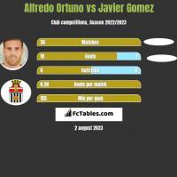 Alfredo Ortuno vs Javier Gomez h2h player stats