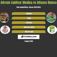 Alfredo Saldivar Medina vs Alfonso Blanco h2h player stats