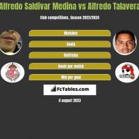 Alfredo Saldivar Medina vs Alfredo Talavera h2h player stats