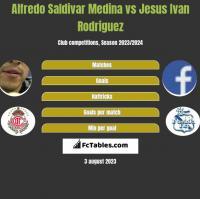 Alfredo Saldivar Medina vs Jesus Ivan Rodriguez h2h player stats