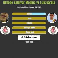 Alfredo Saldivar Medina vs Luis Garcia h2h player stats