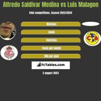 Alfredo Saldivar Medina vs Luis Malagon h2h player stats