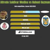 Alfredo Saldivar Medina vs Nahuel Guzman h2h player stats