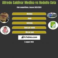 Alfredo Saldivar Medina vs Rodolfo Cota h2h player stats