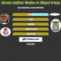 Alfredo Saldivar Medina vs Miguel Ortega h2h player stats