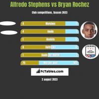 Alfredo Stephens vs Bryan Rochez h2h player stats
