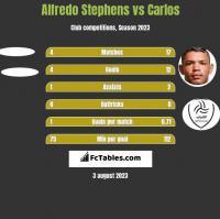 Alfredo Stephens vs Carlos h2h player stats