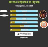 Alfredo Stephens vs Crysan h2h player stats