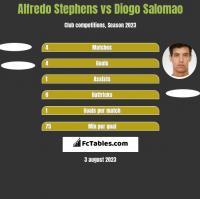 Alfredo Stephens vs Diogo Salomao h2h player stats