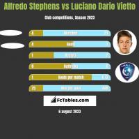 Alfredo Stephens vs Luciano Dario Vietto h2h player stats