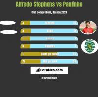Alfredo Stephens vs Paulinho h2h player stats