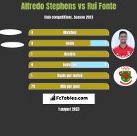 Alfredo Stephens vs Rui Fonte h2h player stats