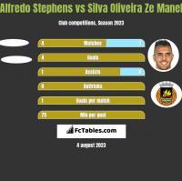 Alfredo Stephens vs Silva Oliveira Ze Manel h2h player stats