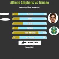Alfredo Stephens vs Trincao h2h player stats