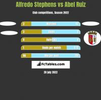 Alfredo Stephens vs Abel Ruiz h2h player stats