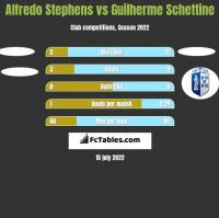 Alfredo Stephens vs Guilherme Schettine h2h player stats