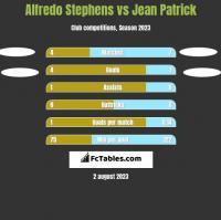 Alfredo Stephens vs Jean Patrick h2h player stats