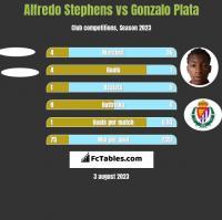 Alfredo Stephens vs Gonzalo Plata h2h player stats
