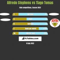 Alfredo Stephens vs Tiago Tomas h2h player stats