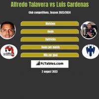 Alfredo Talavera vs Luis Cardenas h2h player stats