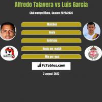 Alfredo Talavera vs Luis Garcia h2h player stats