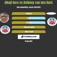 Alhaji Gero vs Anthony van den Hurk h2h player stats