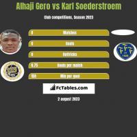 Alhaji Gero vs Karl Soederstroem h2h player stats