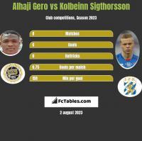 Alhaji Gero vs Kolbeinn Sigthorsson h2h player stats