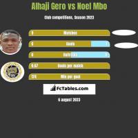 Alhaji Gero vs Noel Mbo h2h player stats