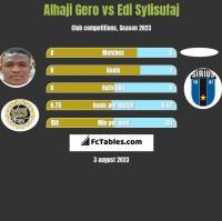 Alhaji Gero vs Edi Sylisufaj h2h player stats