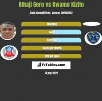 Alhaji Gero vs Kwame Kizito h2h player stats