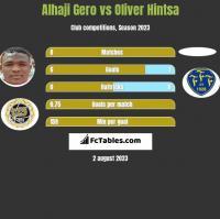 Alhaji Gero vs Oliver Hintsa h2h player stats