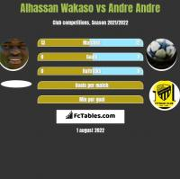 Alhassan Wakaso vs Andre Andre h2h player stats